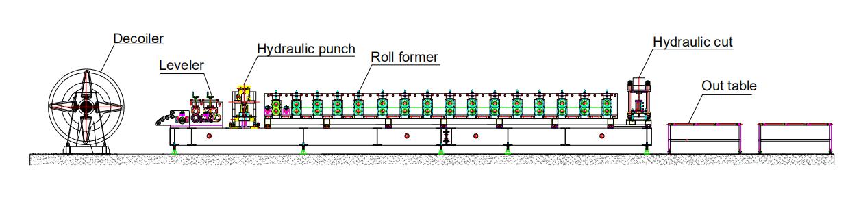 ドアフレームロール成形機の実際のケース